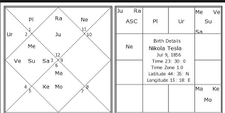 How To Analyze Yogas In Vedic Astrology Vedic Mystics