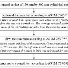 Rebound Hammer Conversion Chart Regression Analysis Of The Rebound Hammer Test Data