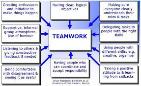 examples of team work co examples