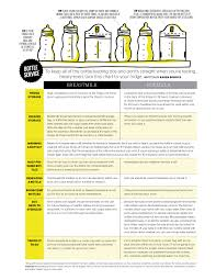 Breast Milk Rules Chart 77 Explanatory Infant Nutrition Guidelines Chart