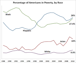 graph poverty on the rise in america