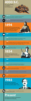 Accounting Through The Ages Intheblack
