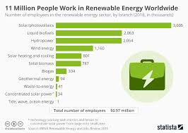 Solar Energy Chart Chart 11 Million People Work In Renewable Energy Worldwide