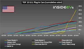 best selling plug in electric cars