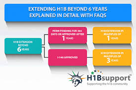 H1b Extension Beyond 6 Years Explained In Detail With Faqs