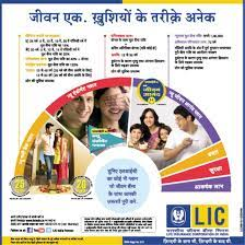 It takes care of you're the healthcare needs of you and your family under one plan. Lic India Palns New Jeevan Anand Life Insurance Marketing Life And Health Insurance Insurance Investments
