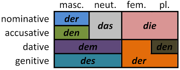 Der Die Das Chart I Like The Layout Of This Its From Wikimedia Declension