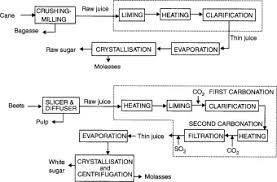 Sugar Production An Overview Sciencedirect Topics
