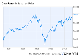 Dow Jones 2008 To 2012 Chart Dow 15k A Look Under The Hood Leaves Me Feeling Good