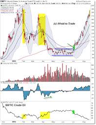 Dwti Chart Extreme Reward But High Risk For Leveraged Inverse Crude Oil