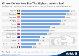 Chart Where Do Workers Pay The Highest Income Tax Statista