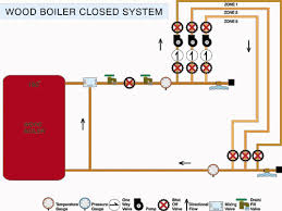 piping diagram outdoor wood boiler the wiring diagram the closed system diy radiant floor heating radiant floor wiring diagram