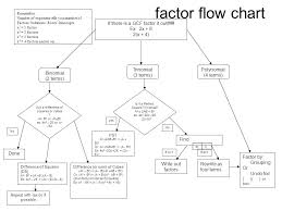 Factoring Flow Chart With Examples Lesson 5 4 5 5 Factoring Objectives Students Will Ppt