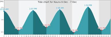 Nauru Tides Tide Forecasts Fishing Times And Tide Charts