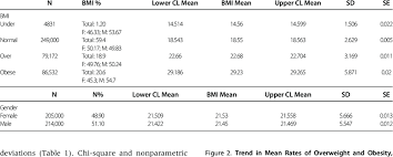 Underweight Normal Overweight Obese Chart Bmi Underweight Normal Weight Overweight And Obesity By