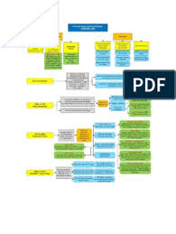 Con Law Flow Chart Judicial Review Chart Law