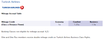 Turkish Airlines Redemption Chart New Turkish Airlines Miles Smiles Program Is Here And Not
