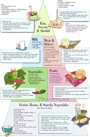 Printable Diabetic Food Chart Printable Diabetic Food Chart 2020 Printable Calendar