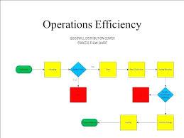 Warehouse Management Process Flow Chart Ppt 73 Exact Warehouse Management Flow Chart