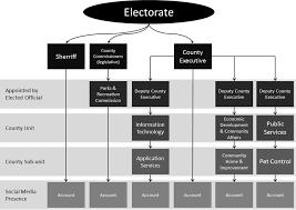 Example County Social Media Organizational Chart Download