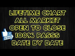 Rajdhani Night Lifetime Open To Close Chart 100 Working