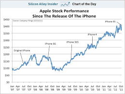 Appl Stock Apple Share Price Prediction For 2019 2020 And
