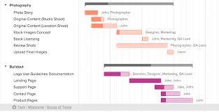 A Gannt Chart Why You Should Be Using A Gantt Chart Free Gantt Chart