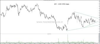 Indiabulls Technical Charts Stocks On Radar Acc Vedanta Upl Piramal Enterprises