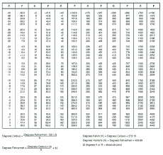 Temperature Conversion Chart Temperature Conversion Chart