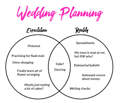 Wedding Diagram Get Started Wedding Planning With Less Stress A Practical Wedding