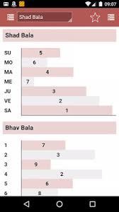 Shadbala Chart Vedic Astrology News Blog And Events