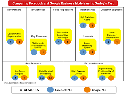 Facebook Business Model Facebook Business Model Understanding Business Models
