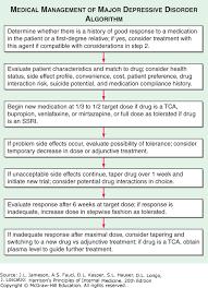 Switching Ssri Chart Psychiatric Disorders Harrisons Principles Of Internal