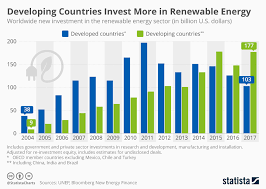 Solar Energy Chart Chart Developing Countries Invest More In Renewable Energy