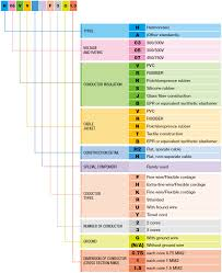 Power Cord Designations European Cord Designation Lian Dung