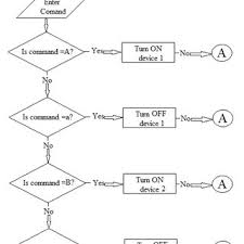 Flow Chart For The Proposed Manual Mode Download