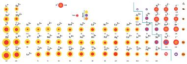 ionic size ionic radius definition trend chart chemistry tutorvista com