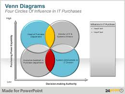 Insert Venn Diagram In Powerpoint Download Editable Venn Diagrams For Powerpoint Presentations
