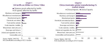 Impact Of Trade War On Emerging Asia No Short Term Winner