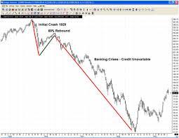 Great Depression Timeline Timetoast Timelines