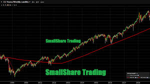Qqq Live Chart Live Streaming Stock Market Charts Market Gauges Spy Qqq Dia Vxx And Our List Of Market Movers