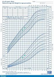 Unfolded Baby Boy Weight And Height Growth Chart Who Chart