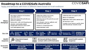 As part of the initial victorian public health response, risk locations have been identified. Ccf Victoria Coronavirus Covid 19 Update 12 May 2020 Civil Contractors Federation Victoria