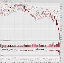 Another Similar Stock Market 2008 Crash Chart Pattern The
