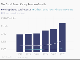 Gucci Stock Chart The Gucci Bump Kering Revenue Growth