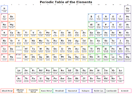 Here we will get the different type of printable periodic table of element with name, you can download these pictures as per your requirement. Periodic Table Templates