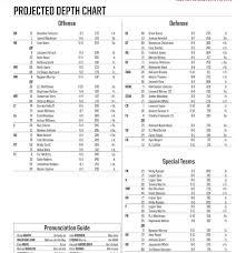 Fsu Depth Chart Vs N C State No Notable Changes This Week