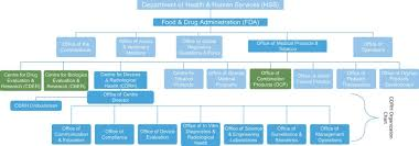 Food And Drug Administration An Overview Sciencedirect