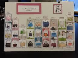 periodic table project chemical education xchange periodic table of purses png