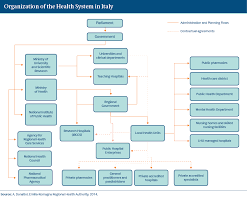 Home Care Agency Organizational Chart Italy International Health Care System Profiles
